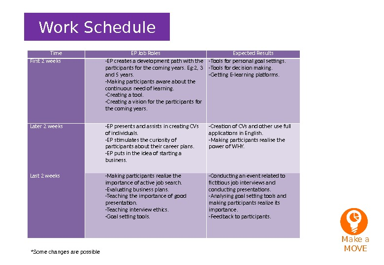 Work Schedule Time EP Job Roles Expected Results First 2 weeks -EP creates a development path