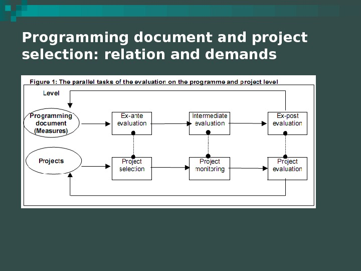 Programming document and project selection: relation and demands