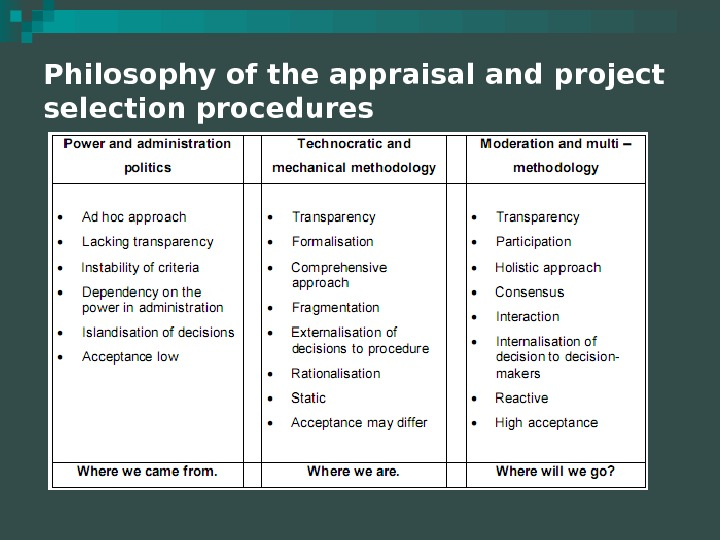 Philosophy of the appraisal and project selection procedures