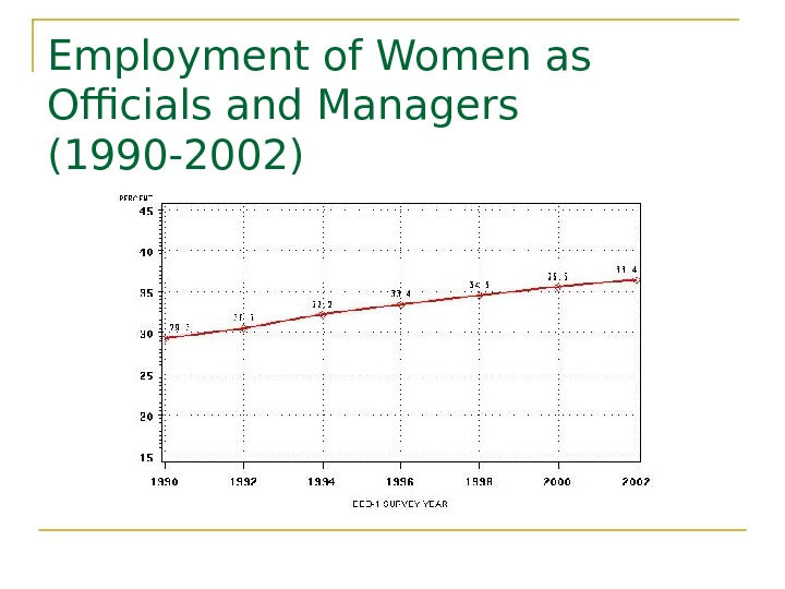 Employment of Women as Officials and Managers (1990 -2002)