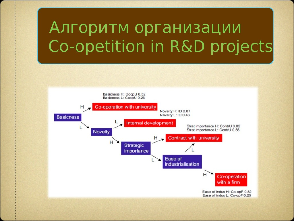 Алгоритм организации  Co-opetition in R&D projects