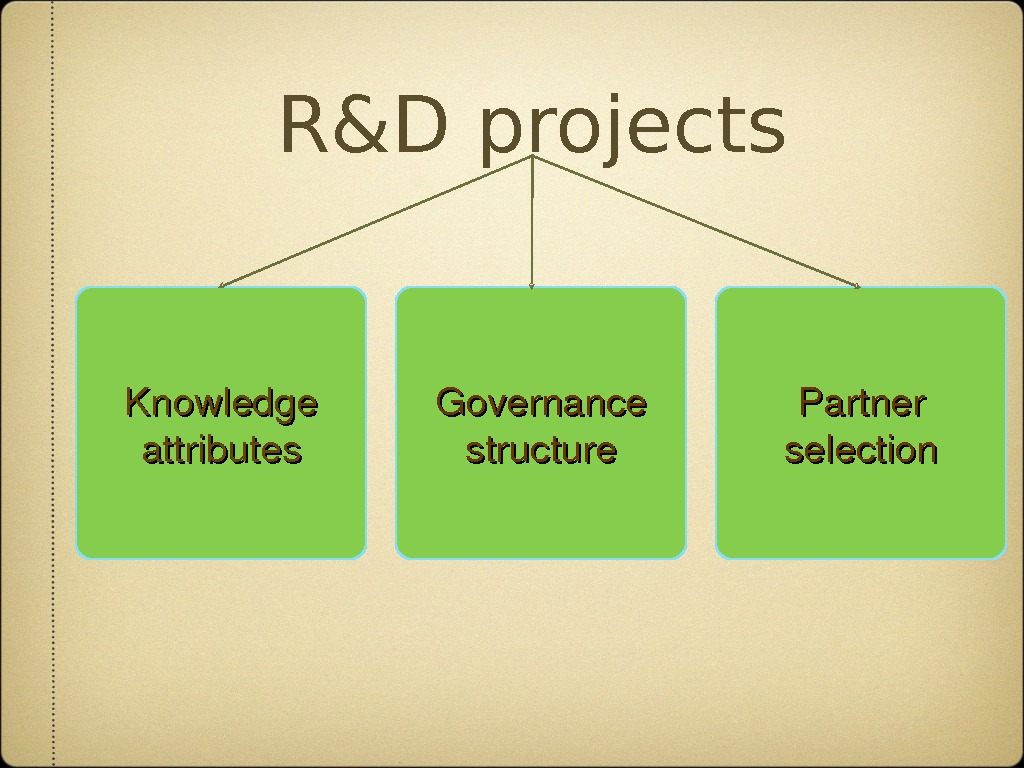 R&D projects Knowledge attributes Governance structure Partner selection