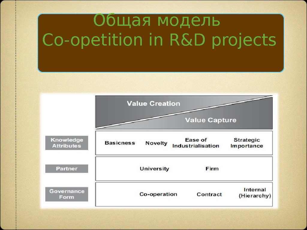 Общая модель Co-opetition in R&D projects