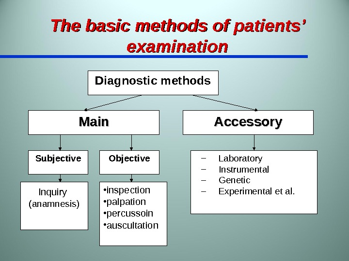 The basic methods of patients' examination Diagnostic methods Main Accessory Subjective Objective – Laboratory – Instrumental