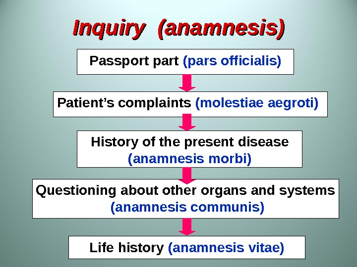 Inquiry  ( ( anamnesis )) Passport part  (pars officialis) Patient's complaints  (molestiae aegroti)