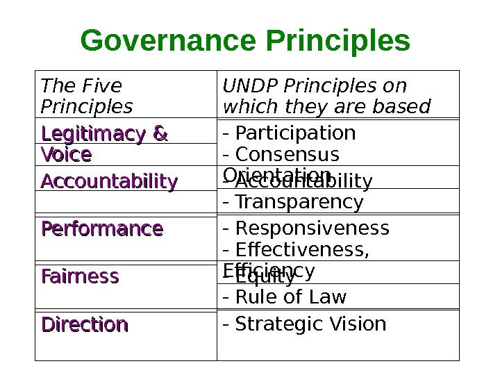 Governance Principles The Five Principles Accountability Performance Fairness Direction Legitimacy & Voice UNDP Principles on which
