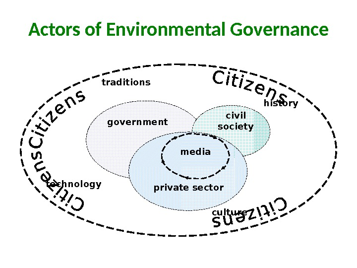 Actors of Environmental Governance mediagovernment civil society private sectortraditions culturetechnology history