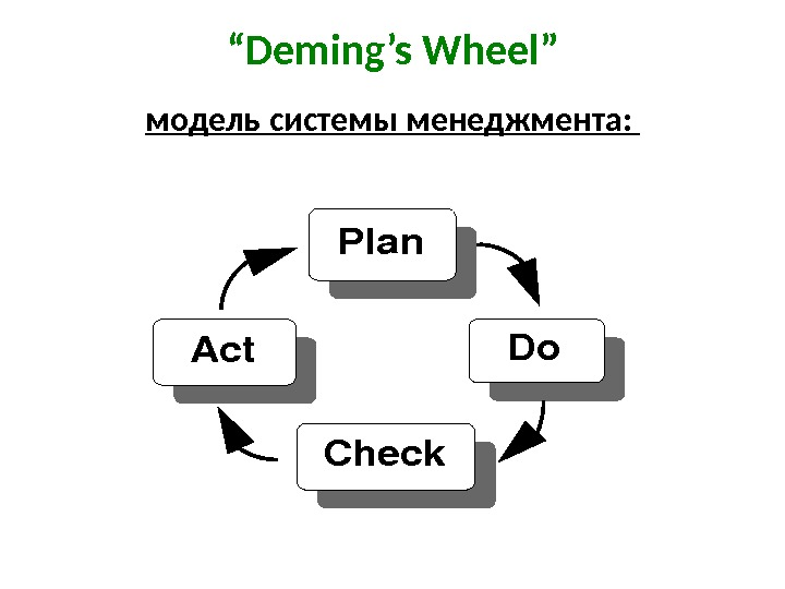 """ Deming's Wheel"" модель c истемы менеджмента:  Plan Do Check Act"
