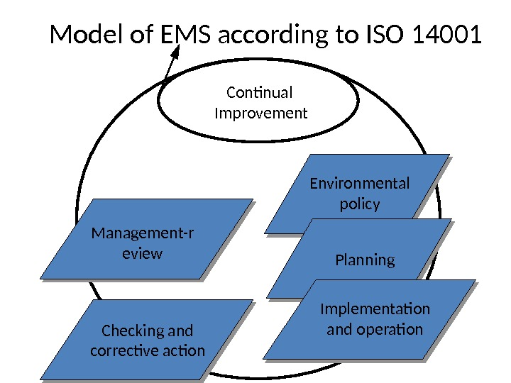 Model of EMS according to ISO 14001 Continual Improvement Management-r eview Checking and corrective action Implementation