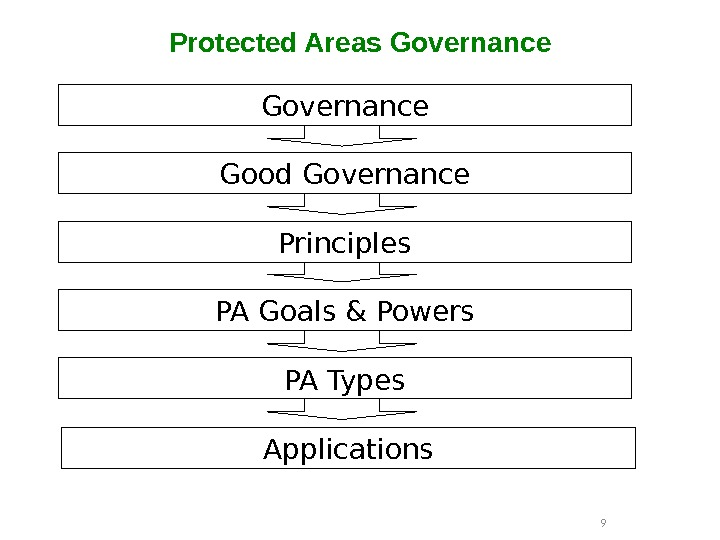 Protected Areas Governance 9 Governance Good Governance Principles PA Goals & Powers PA Types Applications