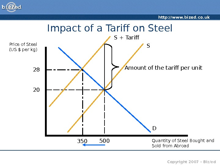 http: //www. bized. co. uk Copyright 2007 – Biz/ed. Impact of a Tarif on Steel Price