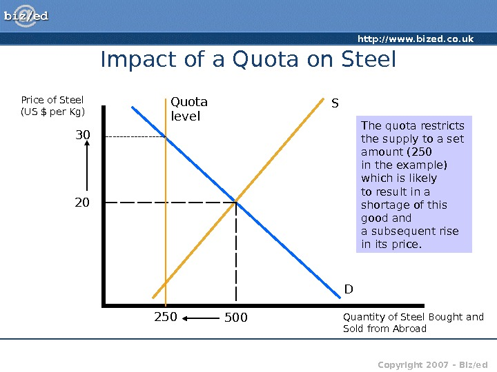 http: //www. bized. co. uk Copyright 2007 – Biz/ed. Impact of a Quota on Steel Price