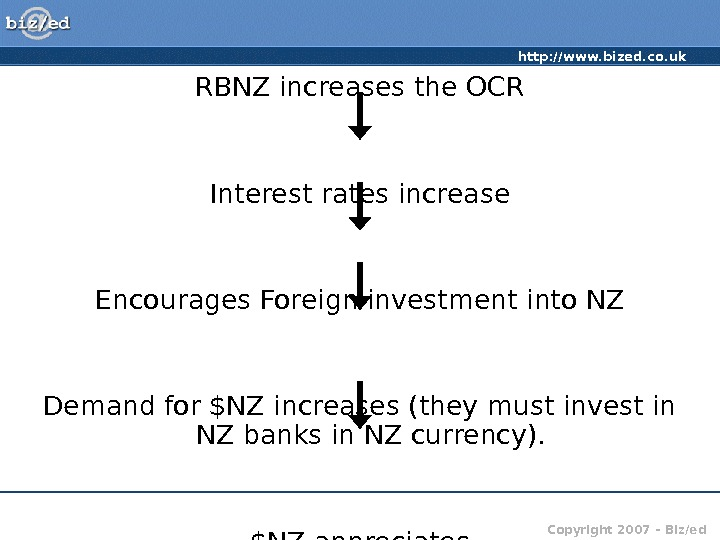http: //www. bized. co. uk Copyright 2007 – Biz/ed. RBNZ increases the OCR Interest rates increase