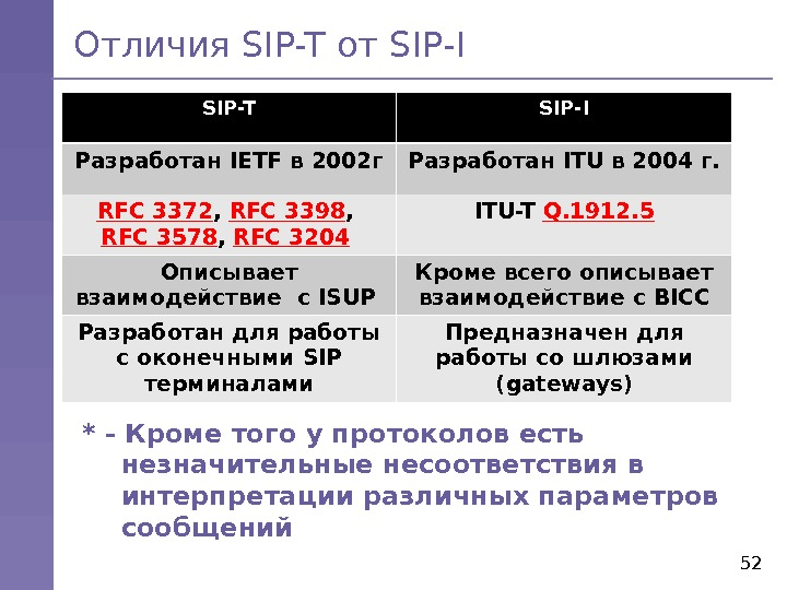 52 Отличия SIP-T от SIP - I SIP-T was developed by the IETF SIP-T SIP-I Разработан