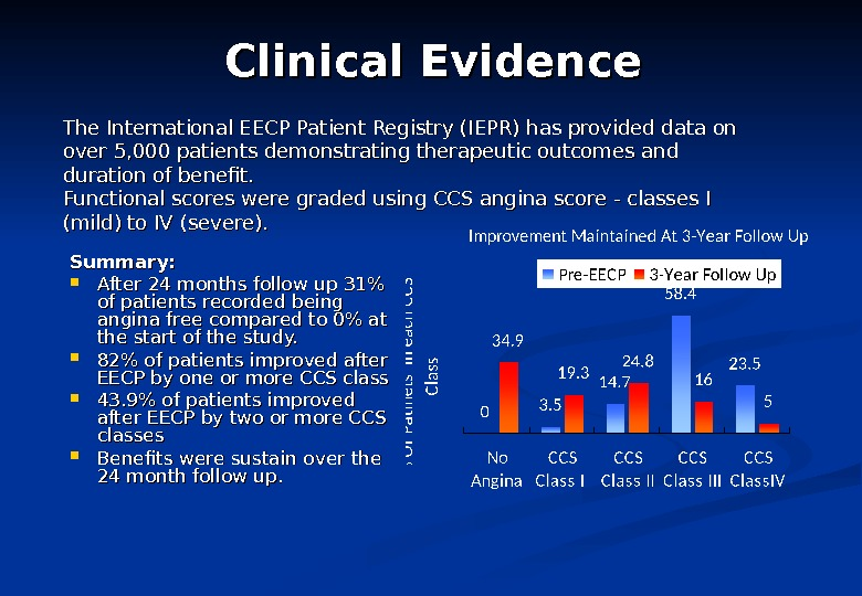 Clinical Evidence Summary:  After 24 months follow up 31 of patients recorded being angina