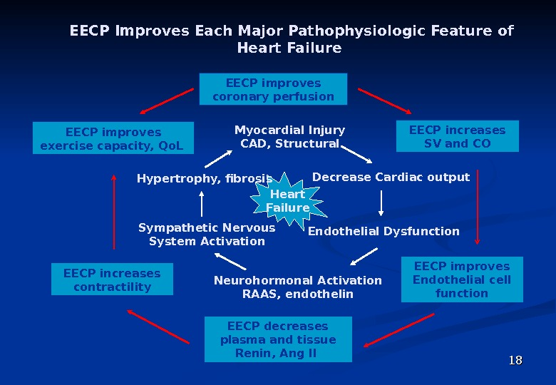 1818 EECP Improves Each Major Pathophysiologic Feature of Heart Failure  Decrease Cardiac output Sympathetic
