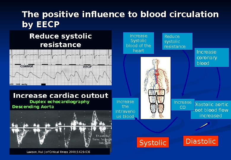 Increase cardiac output   Duplex echocardiography  Descending Aorta Lawson, Hui: J of Critical