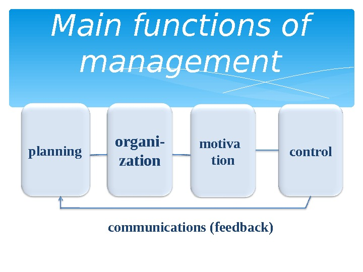 Main functions of management planning organi - zation motiva  tion control communications (feedback)