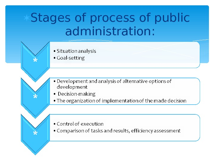 Stages of process of public administration: