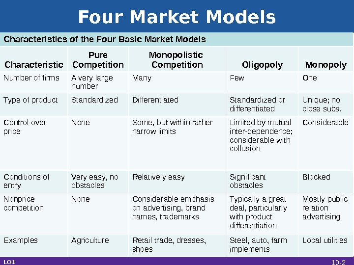 Four Market Models LO 1 Characteristics of the Four Basic Market Models Characteristic Pure Competition Monopolistic