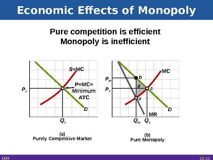 Economic Effects of Monopoly LO 3 (a) Purely Competitive Market (b) Pure Monopoly. D DS= MC