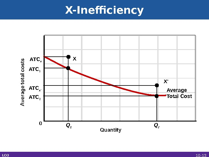 X-Inefficiency LO 3 ATC 2 ATC 1 ATC x Q 1 Q 2 Average Total Cost.