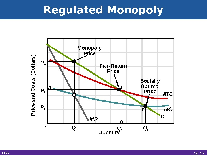 Regulated Monopoly LO 5 Monopoly Price Fair-Return Price Socially Optimal Price P r Drf ba P