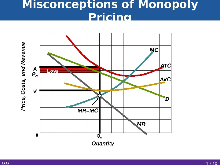 Misconceptions of Monopoly Pricing LO 2 0 D MR ATCMC MR=MCLoss AVCP m Q m. VA