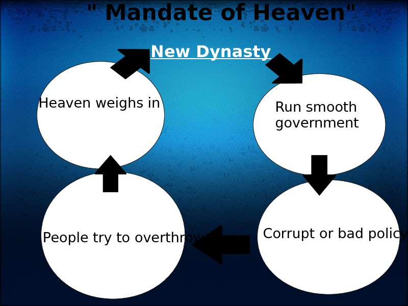 New Dynasty Run smooth government Corrupt or bad policy People try to overthrow. Heaven weighs
