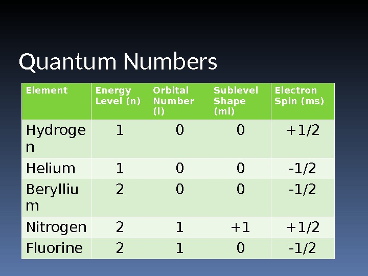 Quantum Numbers Element Energy Level (n) Orbital Number (l) Sublevel Shape (ml) Electron Spin (ms) Hydroge