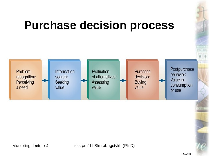 Marketing, lecture 4 ass. prof. I. I. Skorobogatykh (Ph. D) 7 Slide 5 -11 Purchase decision