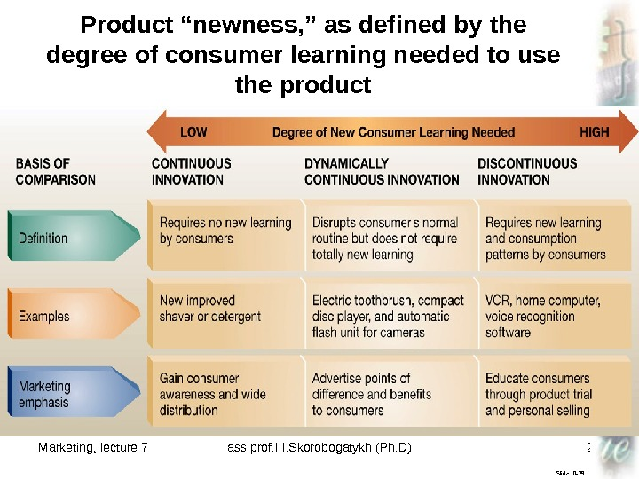 "Marketing, lecture 7 ass. prof. I. I. Skorobogatykh (Ph. D) 22 Slide 10 -29 Product ""newness,"