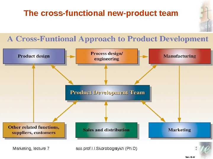 Marketing, lecture 7 ass. prof. I. I. Skorobogatykh (Ph. D) 31 Slide 10 -44 The cross-functional