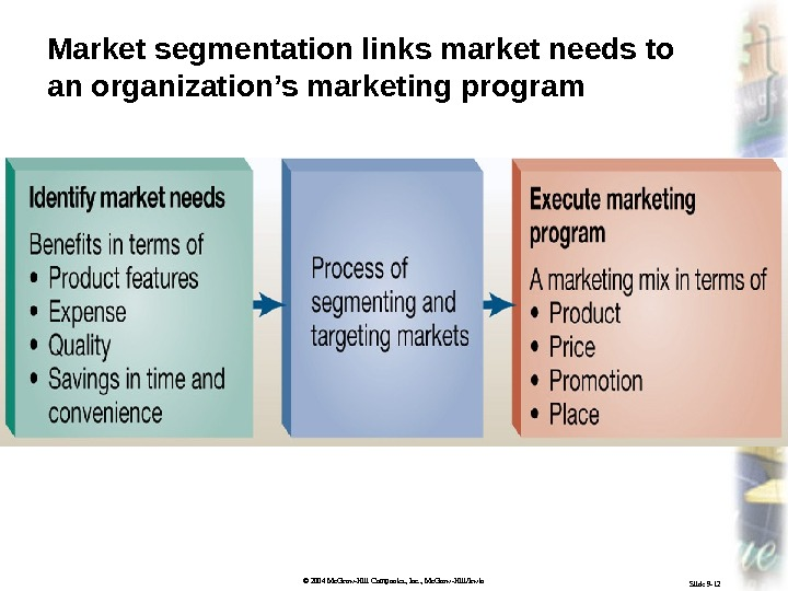 © 2004 Mc. Graw-Hill Companies, Inc. , Mc. Graw-Hill/Irwin Slide 9 -12 Market segmentation links market