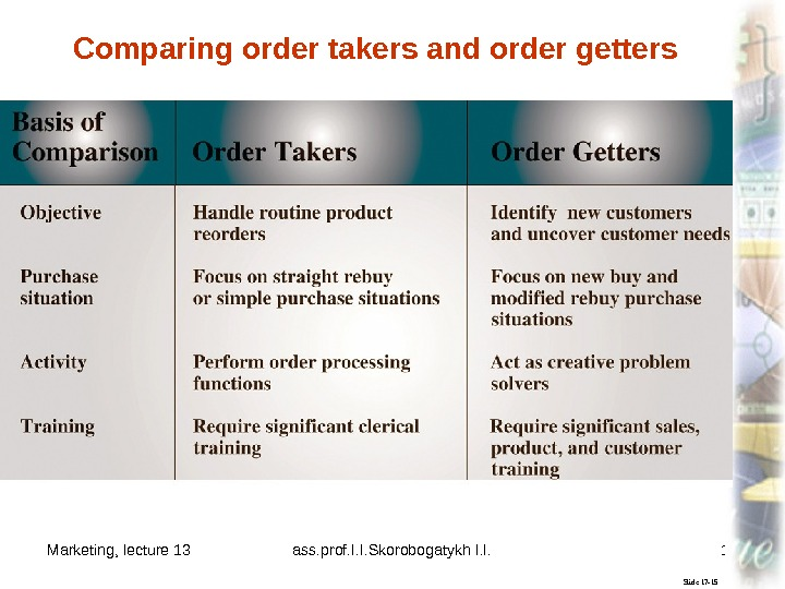 Marketing, lecture 13 ass. prof. I. I. Skorobogatykh I. I. 15 Slide 17 -15 Comparing order