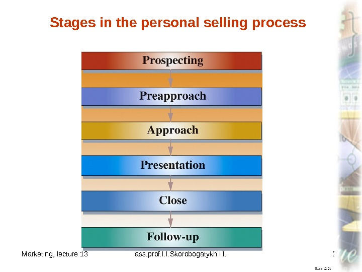 Marketing, lecture 13 ass. prof. I. I. Skorobogatykh I. I. 33 Slide 17 -21 Stages in