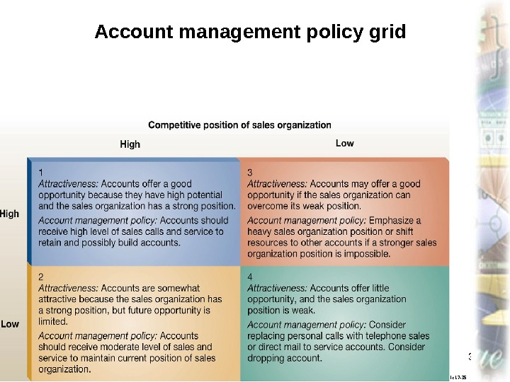 Marketing, lecture 13 ass. prof. I. I. Skorobogatykh I. I. 35 Slide 17 -35 Account management