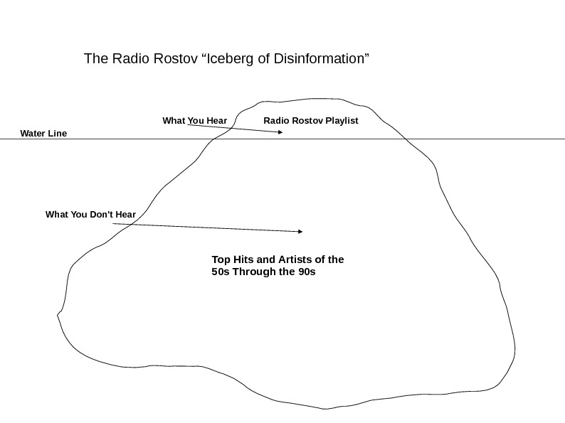 "The Radio Rostov ""Iceberg of Disinformation"" Radio Rostov Playlist What You Hear Top Hits and Artists"