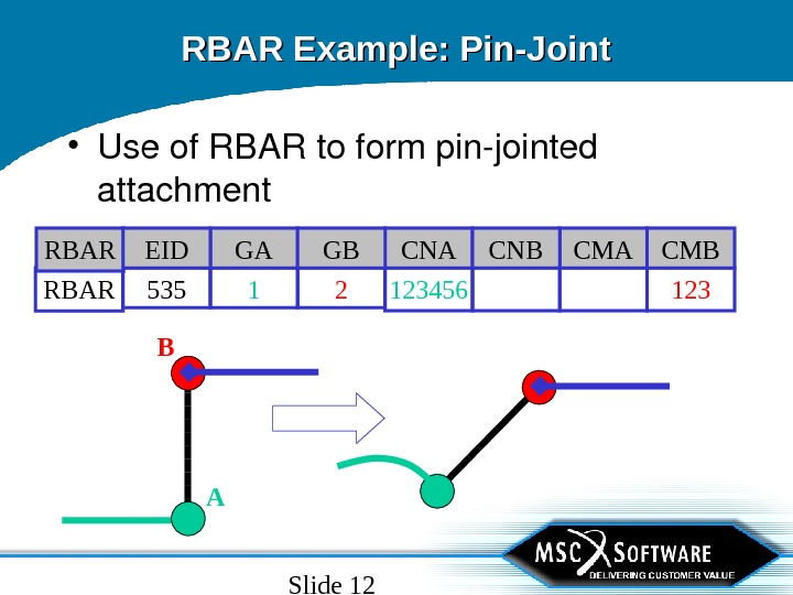 Slide 12 RBAR Example: Pin-Joint • Useof. RBARtoformpinjointed attachment 1231234561 2 RBAR 535 CMA CMBCNA CNBGA
