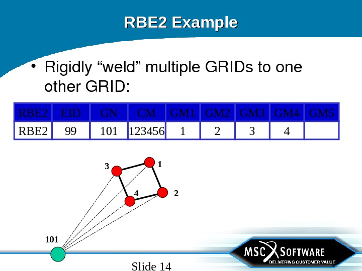 "Slide 14 RBE 2 Example • Rigidly""weld""multiple. GRIDstoone other. GRID: 32 RBE 2 4110199 123456 GM"