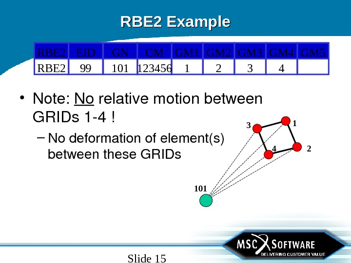 Slide 15 RBE 2 Example • Note: No relativemotionbetween GRIDs 14! – Nodeformationofelement(s) betweenthese. GRIDs 32