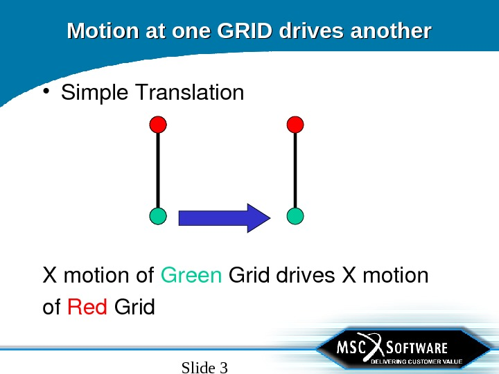 Slide 3 Motion at one GRID drives another • Simple. Translation Xmotionof Green Griddrives. Xmotion of