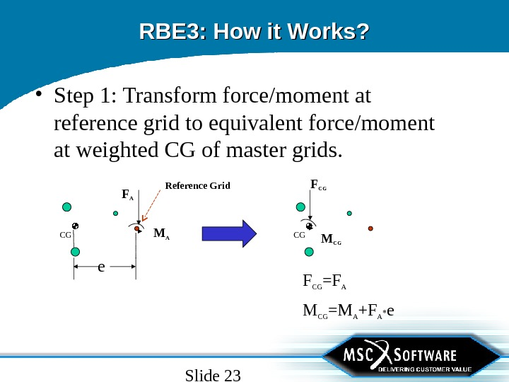 Slide 23 RBE 3: How it Works?  • Step 1: Transform force/moment at reference grid