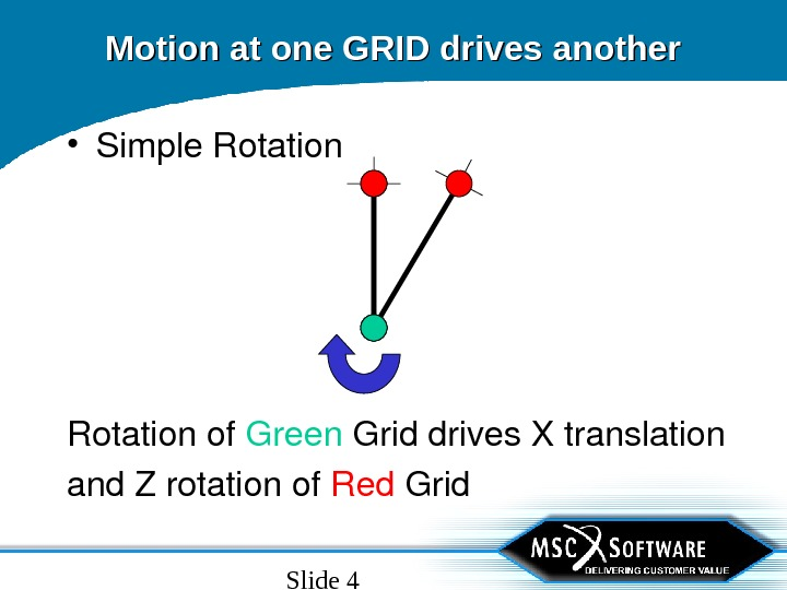 Slide 4 Motion at one GRID drives another • Simple. Rotationof Green Griddrives. Xtranslation and. Zrotationof