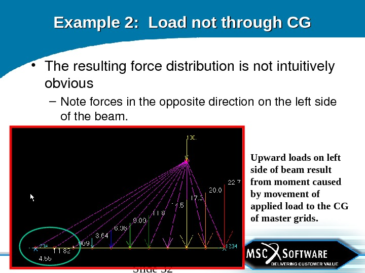Slide 32 Example 2:  Load not through CG • Theresultingforcedistributionisnotintuitively obvious – Noteforcesintheoppositedirectionontheleftside ofthebeam. Upward