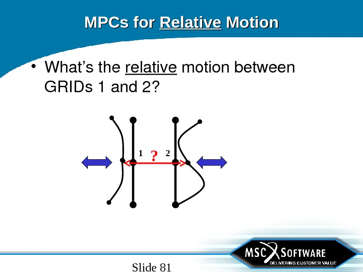 Slide 81 MPCs for Relative Motion • What'sthe relative motionbetween GRIDs 1 and 2? 1 2