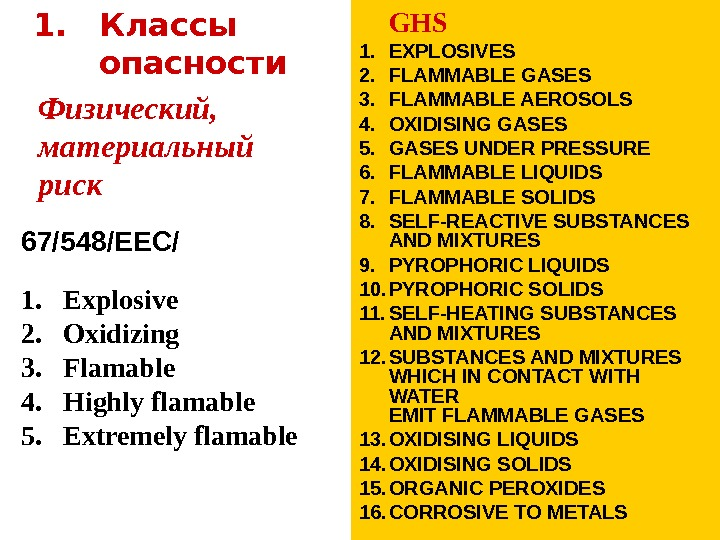 1. Классы опасности GHS 1. EXPLOSIVES 2. FLAMMABLE GASES 3. FLAMMABLE AEROSOLS 4. OXIDISING GASES 5.