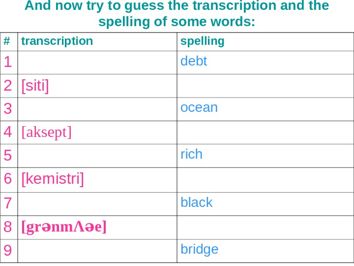 And now try to guess the transcription and the spelling of some words: # transcription spelling