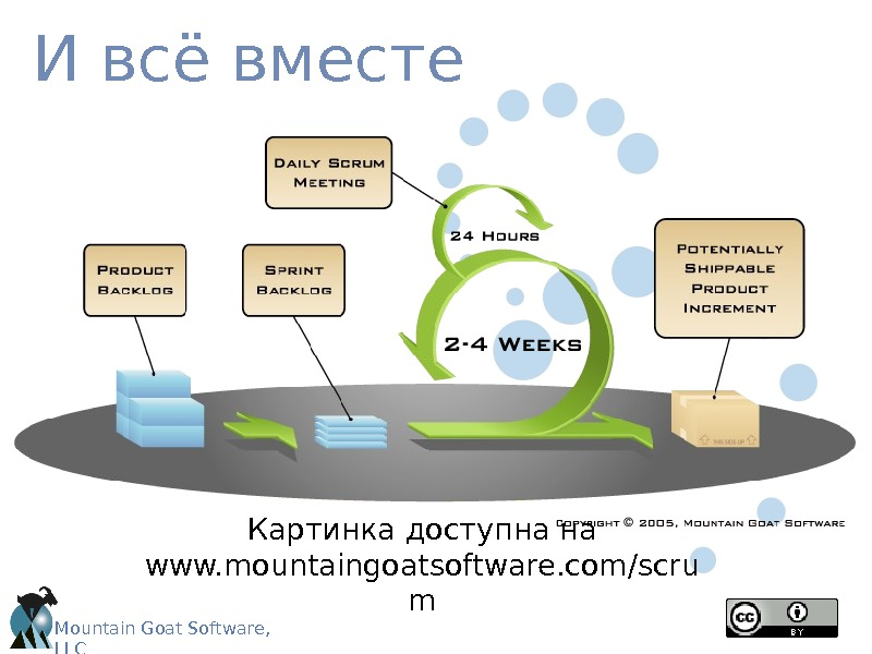 Mountain Goat Software,  LLCИ всё вместе Картинка доступна на www. mountaingoatsoftware. com/scru m