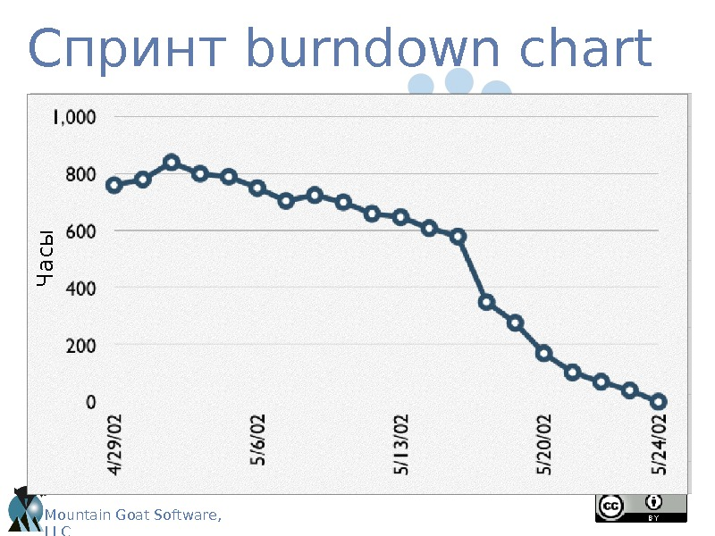Mountain Goat Software,  LLCСпринт burndown chart. Ч а с ы